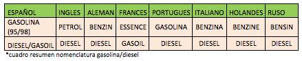 ¿Qué tipo de combustible utiliza el vehículo?